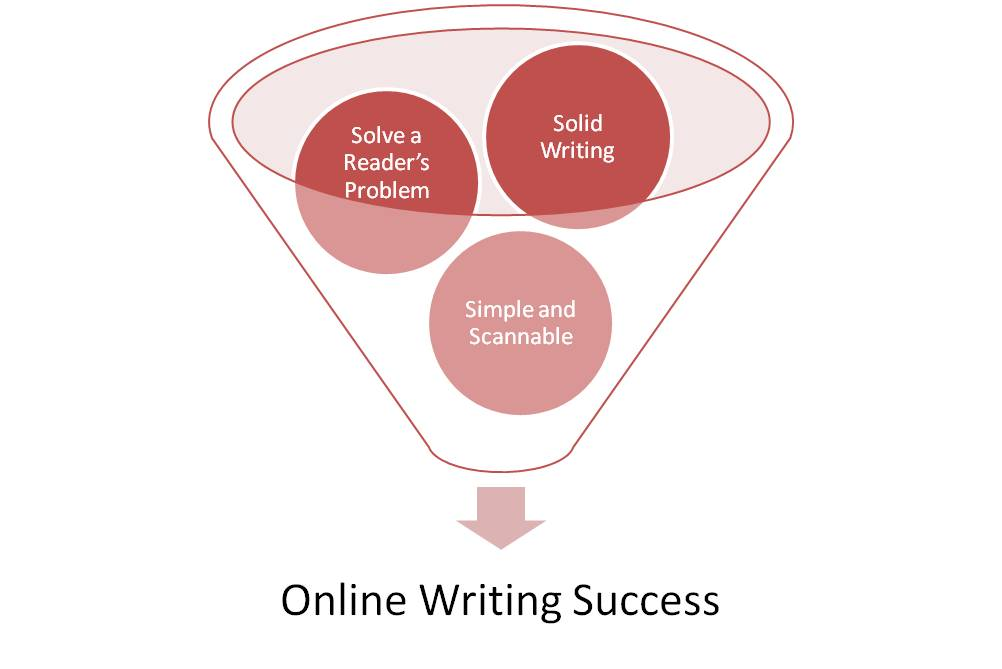 Online Writing Success Funnel